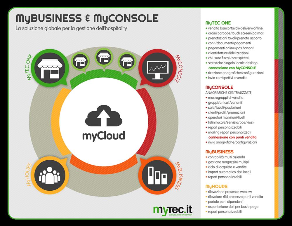 MyConsole & Business OK